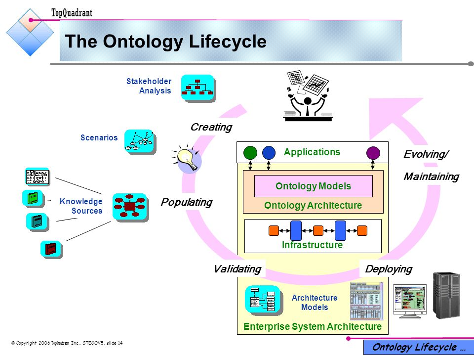 TopQuadrant © Copyright 2006 TopQuadrant Inc., STEGOV5, slide 14 Enterprise System Architecture The Ontology Lifecycle Ontology Lifecycle … Ontology Architecture Ontology Models Architecture Models Scenarios Stakeholder Analysis Applications Infrastructure Creating Populating Validating Maintaining Deploying Knowledge Sources Evolving/