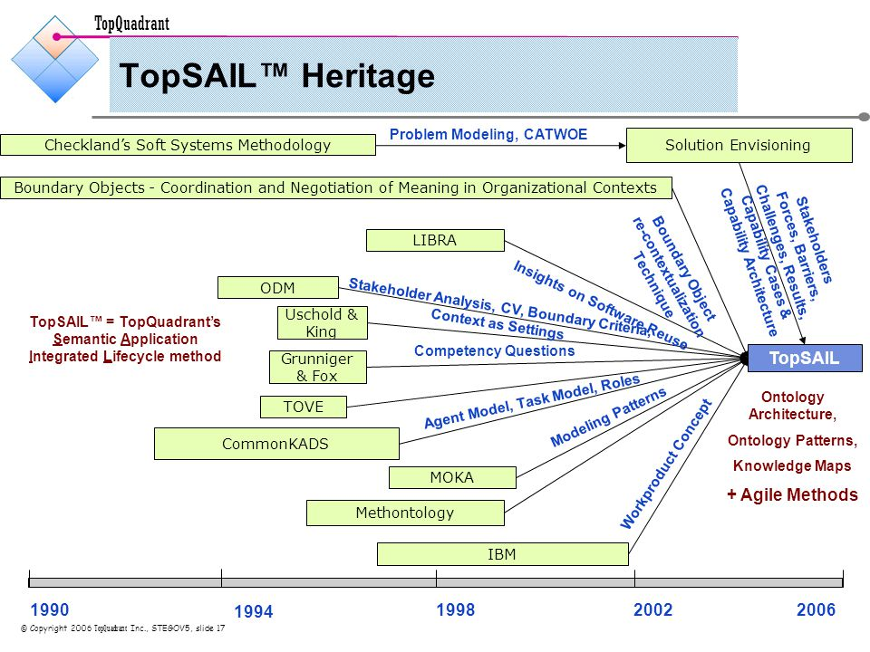 TopQuadrant © Copyright 2006 TopQuadrant Inc., STEGOV5, slide 17 TopSAIL™ Heritage IBM Uschold & King Methontology Solution Envisioning 199019982002 Checkland's Soft Systems Methodology 2006 1994 ODM CommonKADS Boundary Objects - Coordination and Negotiation of Meaning in Organizational Contexts TOVE TopSAIL MOKA LIBRA Grunniger & Fox Ontology Architecture, Ontology Patterns, Knowledge Maps + Agile Methods Competency Questions Stakeholder Analysis, CV, Boundary Criteria, Context as Settings Stakeholders Forces, Barriers, Challenges, Results, Capability Cases & Capability Architecture Problem Modeling, CATWOE Boundary Object re-contextualization Technique Agent Model, Task Model, Roles Insights on Software Reuse Workproduct Concept Modeling Patterns TopSAIL™ = TopQuadrant's Semantic Application Integrated Lifecycle method