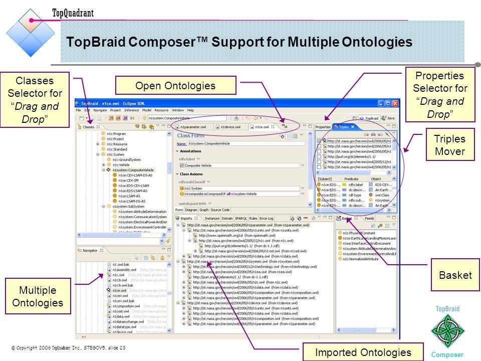 TopQuadrant © Copyright 2006 TopQuadrant Inc., STEGOV5, slide 23 TopBraid Composer™ Support for Multiple Ontologies Composer Triples Mover Basket Mult