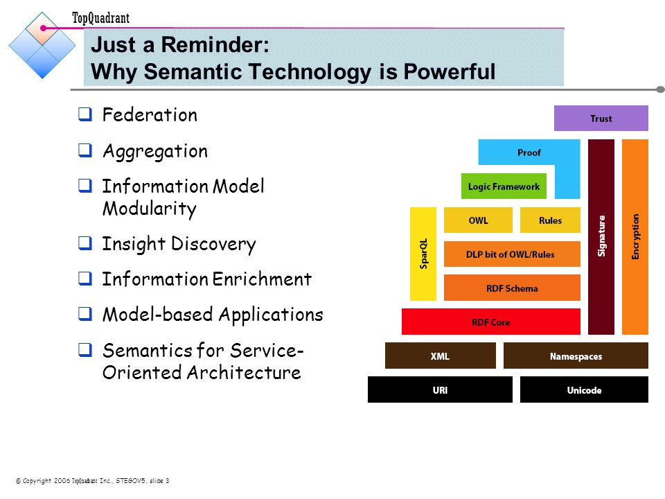 TopQuadrant © Copyright 2006 TopQuadrant Inc., STEGOV5, slide 4 Introductions  Object Technologist since 1982  US-based since 1994  Founder member of IBM's Object Technology Practice, IBM's Java and Emerging Technology Practice and IBM's Portal Practice  Co-founder of TopQuadrant in 2001, first US Semantic Web Consulting Company.