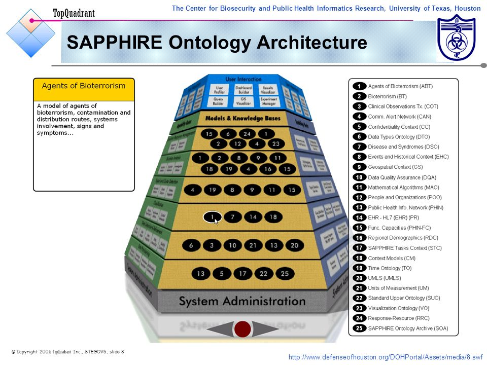 TopQuadrant © Copyright 2006 TopQuadrant Inc., STEGOV5, slide 8 SAPPHIRE Ontology Architecture http://www.defenseofhouston.org/DOHPortal/Assets/media/8.swf The Center for Biosecurity and Public Health Informatics Research, University of Texas, Houston