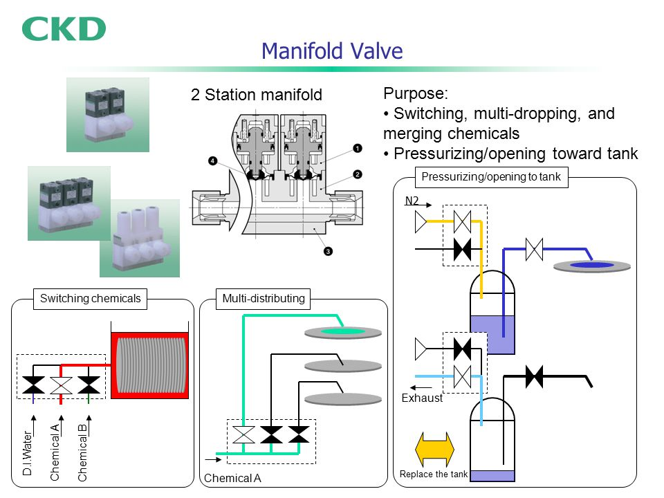 15 Pressurizing/opening to tank Multi-distributing Manifold Valve 2 Station manifold Purpose: Switching, multi-dropping, and merging chemicals Pressurizing/opening toward tank D.I.Water Chemical A Chemical B Chemical A N2 Exhaust Replace the tank Switching chemicals