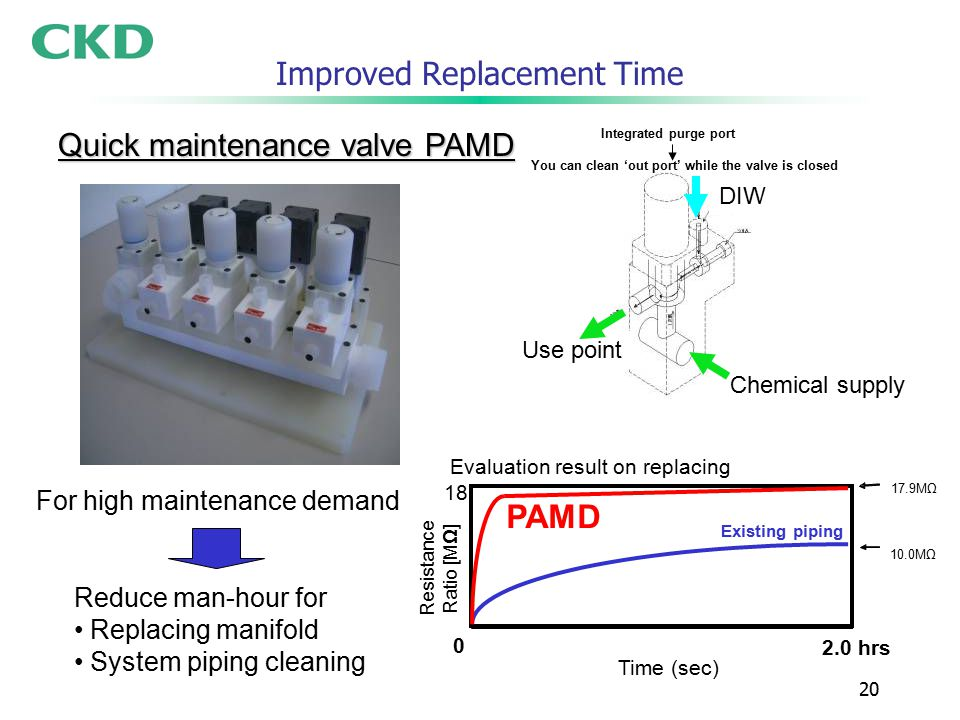 20 Improved Replacement Time 0 18 Time (sec) Resistance Ratio [MΩ] 17.9MΩ 10.0MΩ 2.0 hrs PAMD Existing piping Quick maintenance valve PAMD Use point Chemical supply DIW Reduce man-hour for Replacing manifold System piping cleaning For high maintenance demand Evaluation result on replacing You can clean 'out port' while the valve is closed Integrated purge port