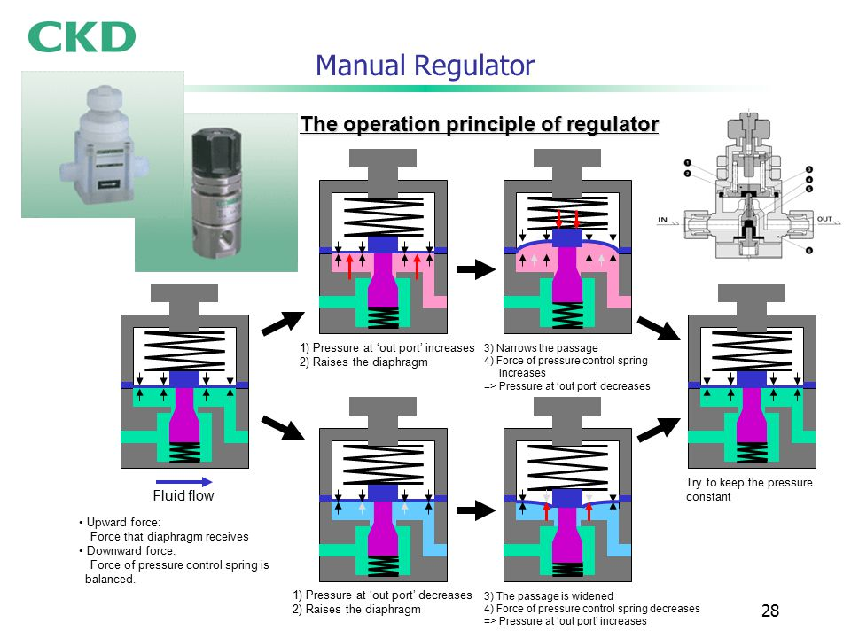 28 Manual Regulator Fluid flow The operation principle of regulator 1) Pressure at 'out port' increases 2) Raises the diaphragm 3) Narrows the passage 4) Force of pressure control spring increases => Pressure at 'out port' decreases Try to keep the pressure constant 1) Pressure at 'out port' decreases 2) Raises the diaphragm 3) The passage is widened 4) Force of pressure control spring decreases => Pressure at 'out port' increases Upward force: Force that diaphragm receives Downward force: Force of pressure control spring is balanced.