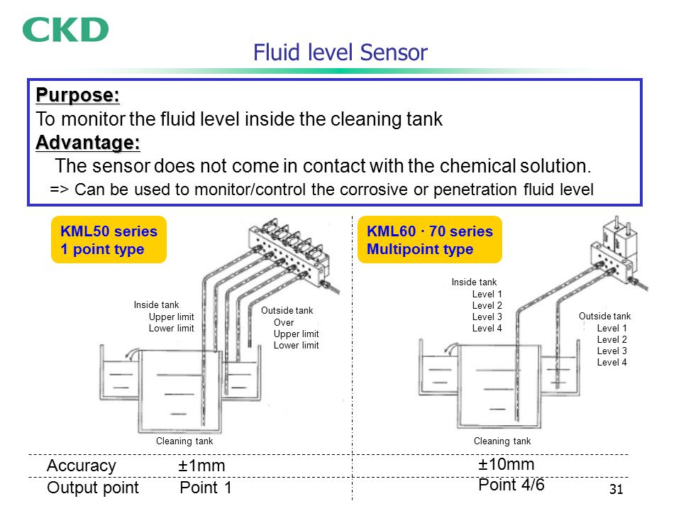31 Fluid level Sensor KML50 series 1 point type Purpose: To monitor the fluid level inside the cleaning tankAdvantage: The sensor does not come in contact with the chemical solution.