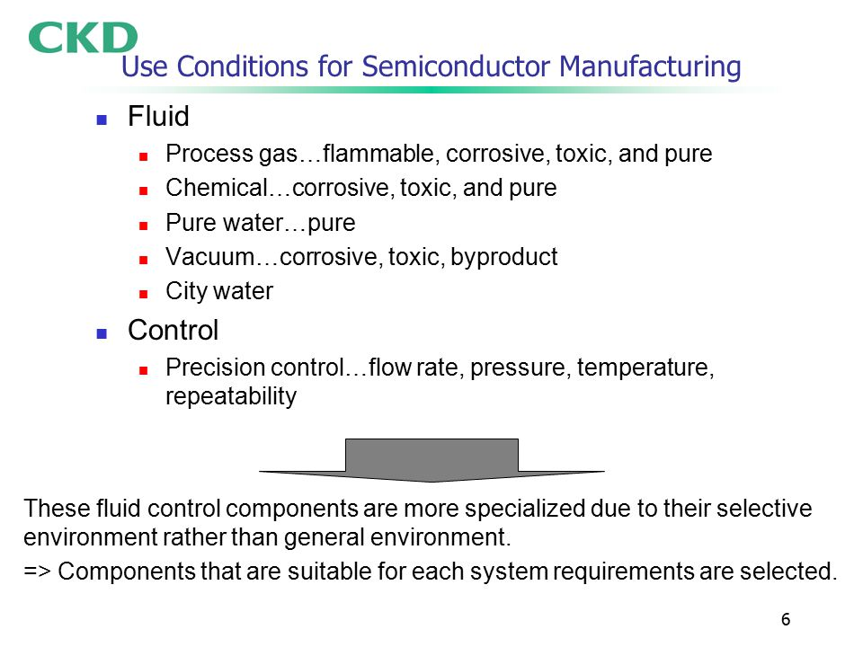 6 Use Conditions for Semiconductor Manufacturing Fluid Process gas…flammable, corrosive, toxic, and pure Chemical…corrosive, toxic, and pure Pure water…pure Vacuum…corrosive, toxic, byproduct City water Control Precision control…flow rate, pressure, temperature, repeatability These fluid control components are more specialized due to their selective environment rather than general environment.