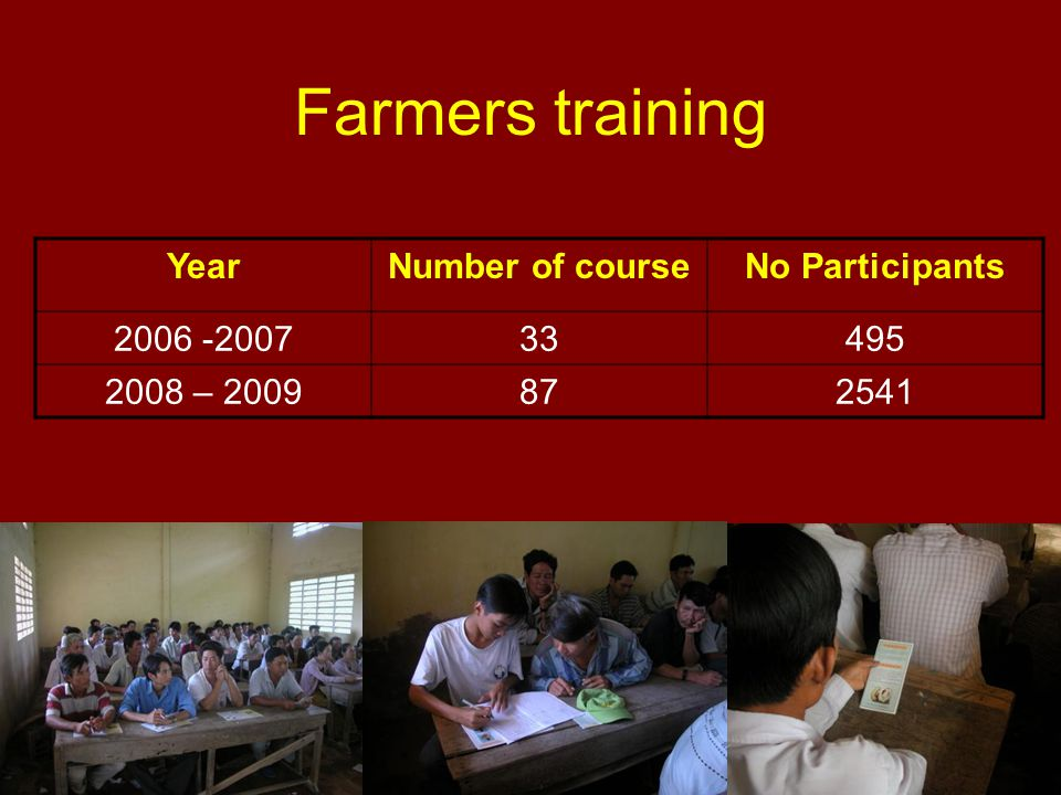 Farmers training YearNumber of courseNo Participants 2006 -200733495 2008 – 2009872541