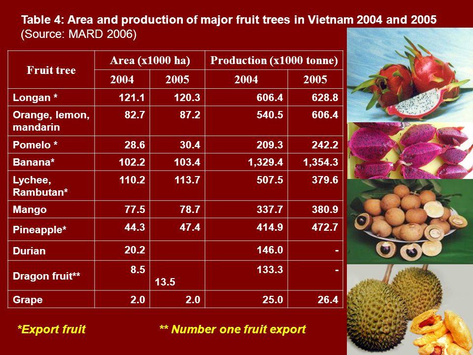 Fruit tree Area (x1000 ha)Production (x1000 tonne) 2004200520042005 Longan * 121.1120.3606.4628.8 Orange, lemon, mandarin 82.787.2540.5606.4 Pomelo *