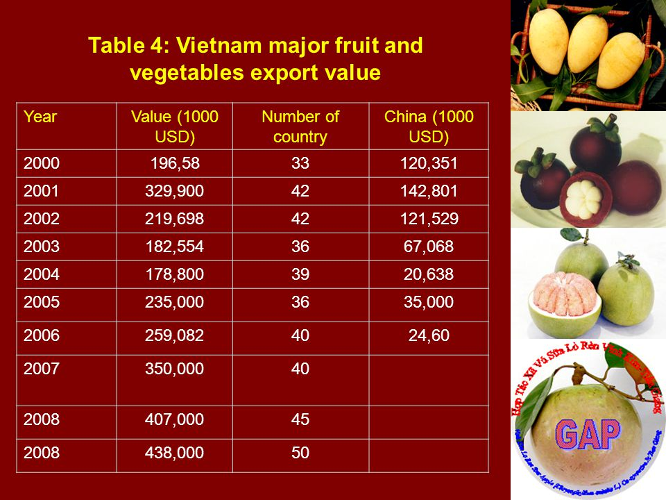 Table 4: Vietnam major fruit and vegetables export value YearValue (1000 USD) Number of country China (1000 USD) 2000196,5833120,351 2001329,90042142,801 2002219,69842121,529 2003182,5543667,068 2004178,8003920,638 2005235,0003635,000 2006259,0824024,60 2007350,00040 2008407,00045 2008438,00050