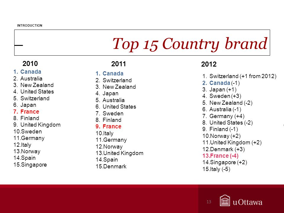 Top 15 Country brand INTRODUCTION 13 2010 2011 2012 1.Switzerland (+1 from 2012) 2.Canada (-1) 3.Japan (+1) 4.Sweden (+3) 5.New Zealand (-2) 6.Australia (-1) 7.Germany (+4) 8.United States (-2) 9.Finland (-1) 10.Norway (+2) 11.United Kingdom (+2) 12.Denmark (+3) 13.France (-4) 14.Singapore (+2) 15.Italy (-5) 1.Canada 2.Switzerland 3.New Zealand 4.Japan 5.Australia 6.United States 7.Sweden 8.Finland 9.France 10.Italy 11.Germany 12.Norway 13.United Kingdom 14.Spain 15.Denmark 1.Canada 2.Australia 3.New Zealand 4.United States 5.Switzerland 6.Japan 7.France 8.Finland 9.United Kingdom 10.Sweden 11.Germany 12.Italy 13.Norway 14.Spain 15.Singapore