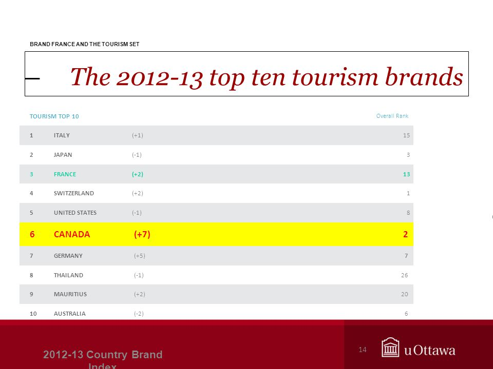 The 2012-13 top ten tourism brands 2012-13 Country Brand Index 14 BRAND FRANCE AND THE TOURISM SET TOURISM TOP 10 Overall Rank 1ITALY(+1)15 2JAPAN(-1)3 3FRANCE(+2)13 4SWITZERLAND(+2)1 5UNITED STATES(-1)8 6CANADA(+7)2 7GERMANY(+5)7 8THAILAND(-1)26 9MAURITIUS(+2)20 10AUSTRALIA(-2)6