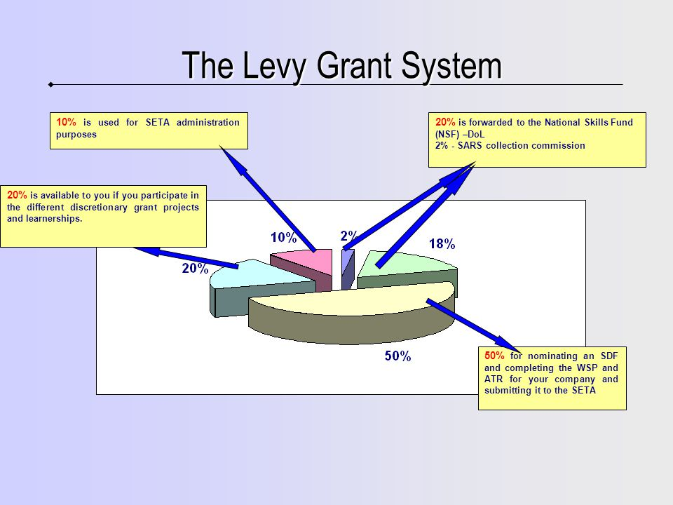 The Levy Grant System 50% for nominating an SDF and completing the WSP and ATR for your company and submitting it to the SETA 20% is available to you if you participate in the different discretionary grant projects and learnerships.