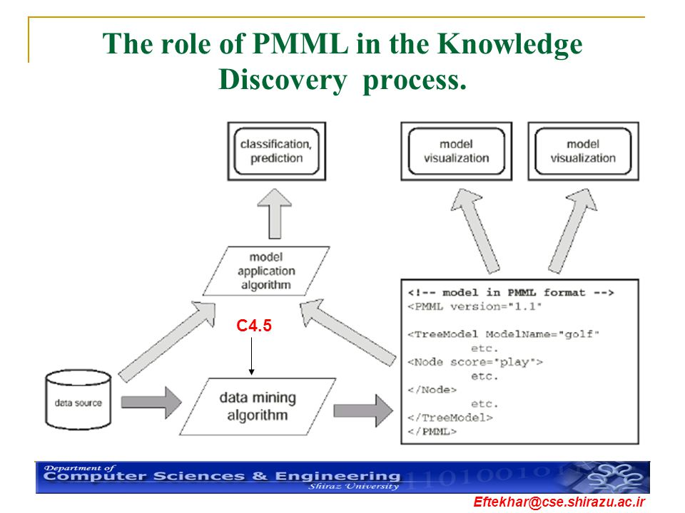 Eftekhar@cse.shirazu.ac.ir The role of PMML in the Knowledge Discovery process. C4.5
