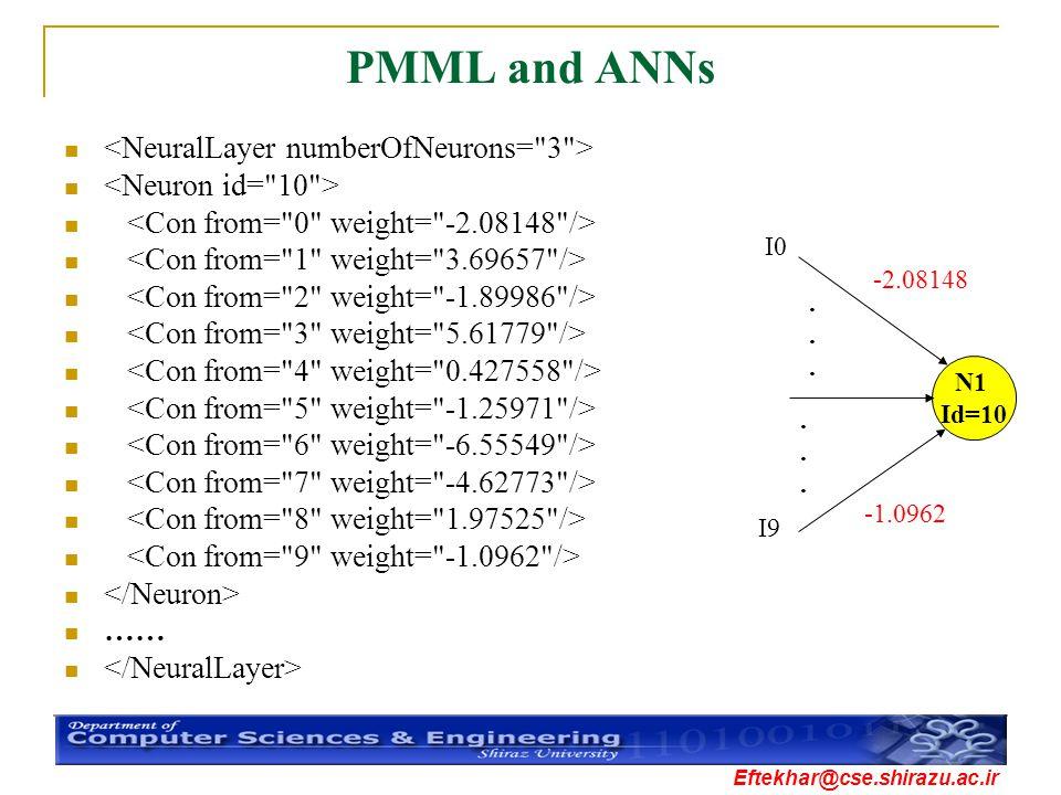 Eftekhar@cse.shirazu.ac.ir PMML and ANNs …… N1 Id=10............ I0 I9 -2.08148 -1.0962