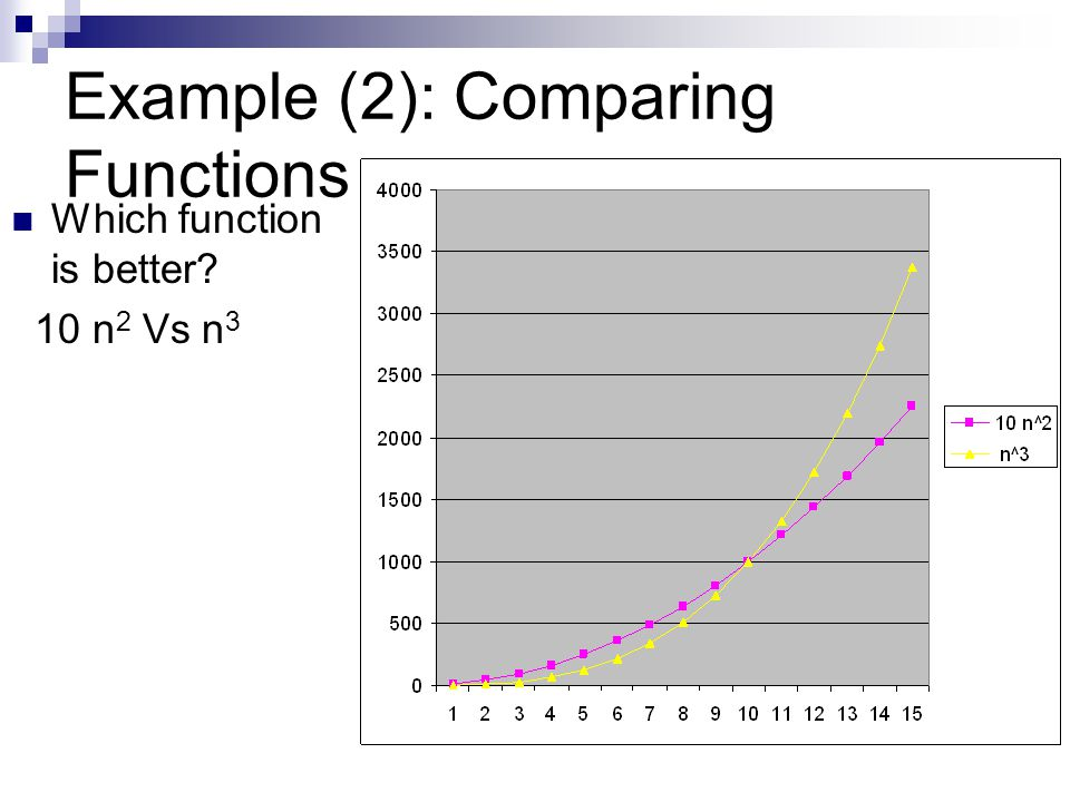 Example (2): Comparing Functions Which function is better? 10 n 2 Vs n 3