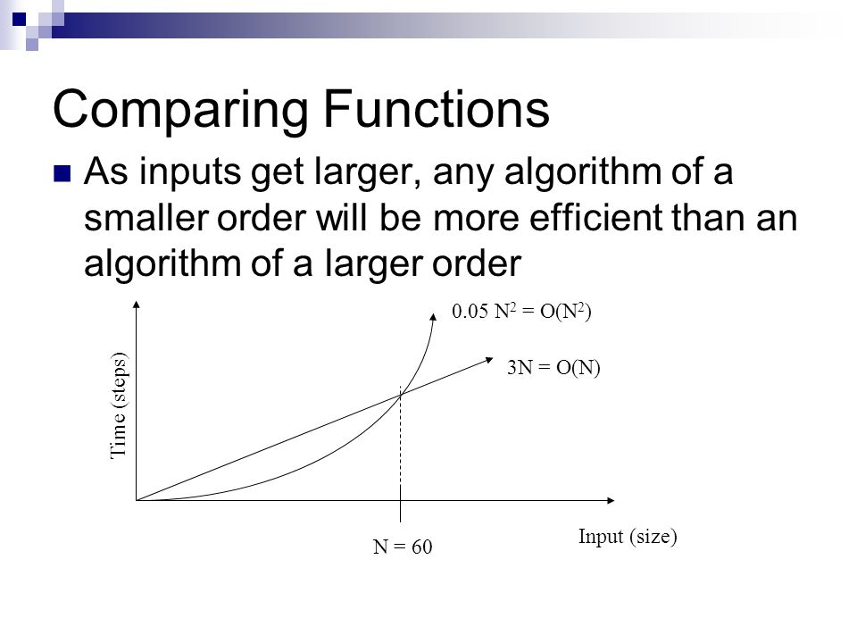 Comparing Functions As inputs get larger, any algorithm of a smaller order will be more efficient than an algorithm of a larger order Time (steps) Inp