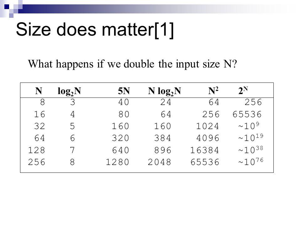 Size does matter[1] What happens if we double the input size N? Nlog 2 N5NN log 2 NN 2 2 N 8 3 40 24 64 256 16 480 64 256 65536 32 5 160 160 1024 ~10
