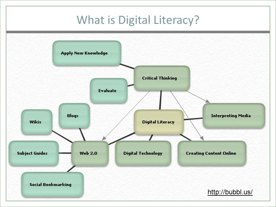 What is Digital Literacy? http://bubbl.us/