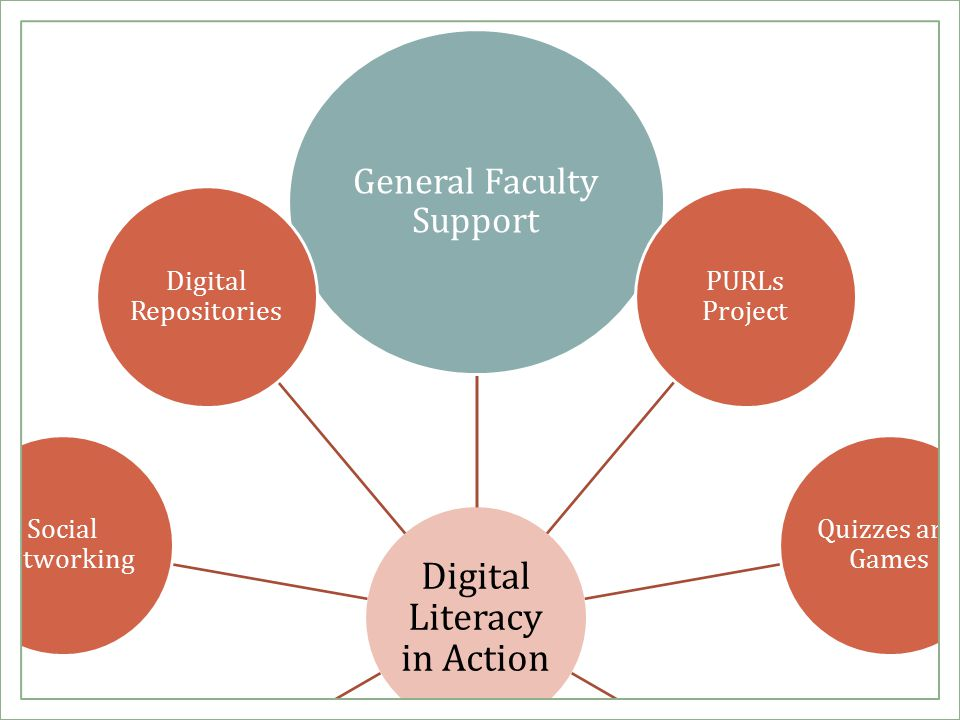 Digital Literacy in Action General Faculty Support PURLs Project Quizzes and Games Subject & LibGuides Blogs and RSS Feeds Tutorials & Podcasts Course Integration Social Networking Digital Repositories