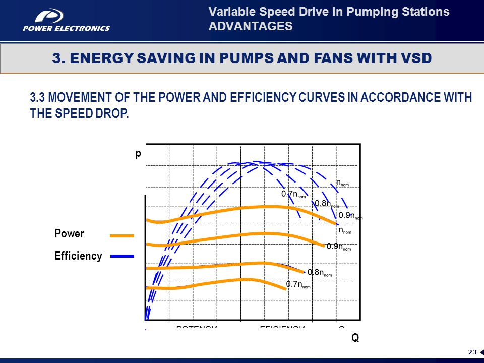 23 3.3 MOVEMENT OF THE POWER AND EFFICIENCY CURVES IN ACCORDANCE WITH THE SPEED DROP. 3. ENERGY SAVING IN PUMPS AND FANS WITH VSD Variable Speed Drive