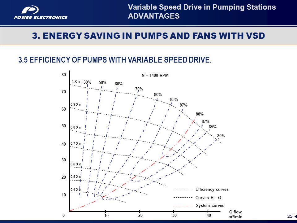 25 3.5 EFFICIENCY OF PUMPS WITH VARIABLE SPEED DRIVE. 3. ENERGY SAVING IN PUMPS AND FANS WITH VSD Variable Speed Drive in Pumping Stations ADVANTAGES