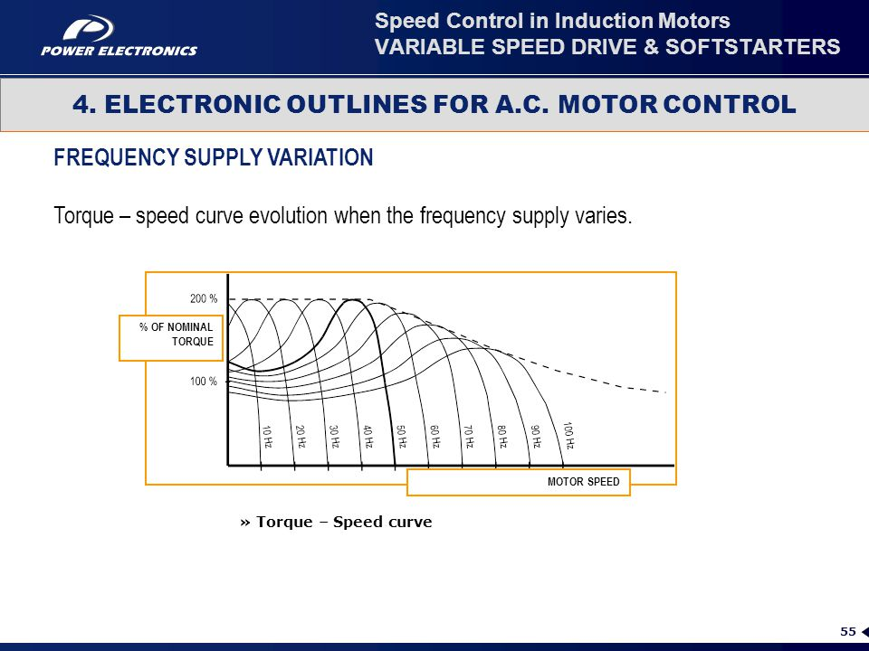 55 FREQUENCY SUPPLY VARIATION Torque – speed curve evolution when the frequency supply varies. 4. ELECTRONIC OUTLINES FOR A.C. MOTOR CONTROL Speed Con