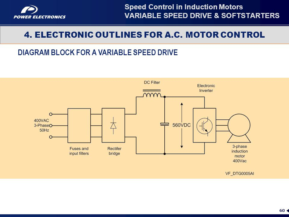 60 4. ELECTRONIC OUTLINES FOR A.C. MOTOR CONTROL Speed Control in Induction Motors VARIABLE SPEED DRIVE & SOFTSTARTERS DIAGRAM BLOCK FOR A VARIABLE SP