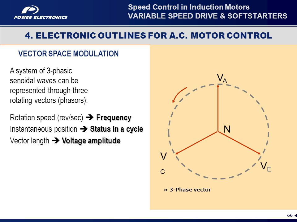 66 4. ELECTRONIC OUTLINES FOR A.C. MOTOR CONTROL Speed Control in Induction Motors VARIABLE SPEED DRIVE & SOFTSTARTERS VECTOR SPACE MODULATION » 3-Pha