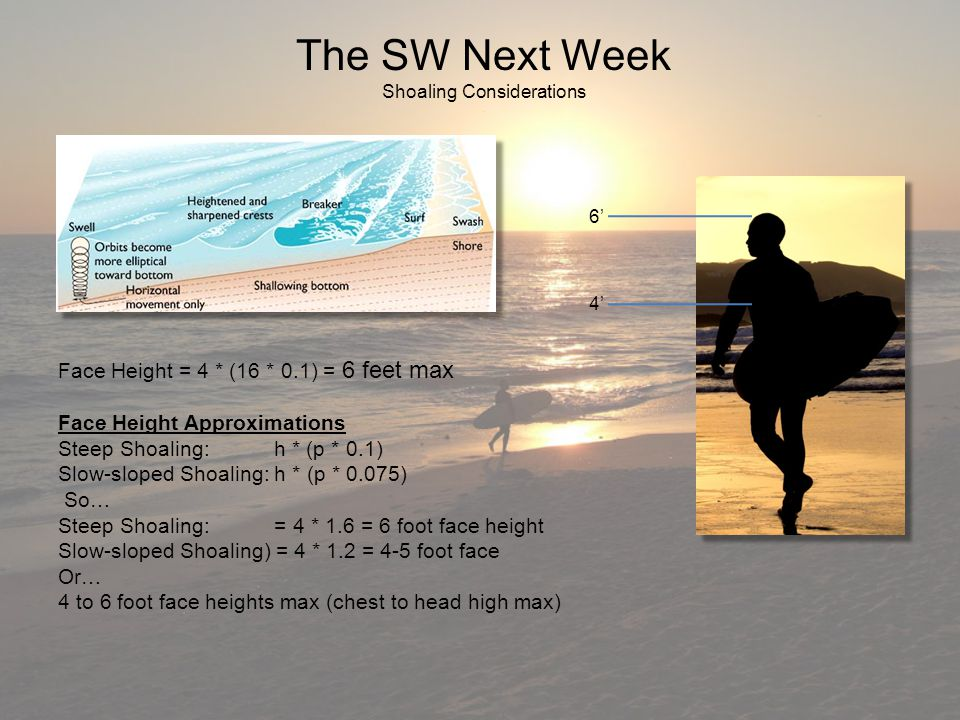 The SW Next Week Shoaling Considerations Face Height = Face Height = 4 * (16 * 0.1) = 6 feet max Face Height Approximations Steep Shoaling: h * (p * 0.1) Slow-sloped Shoaling: h * (p * 0.075) So… So… Steep Shoaling: = 4 * 1.6 = 6 foot face height Slow-sloped Shoaling) = 4 * 1.2 = 4-5 foot face Or… 4 to 6 foot face heights max (chest to head high max) 6' 4'