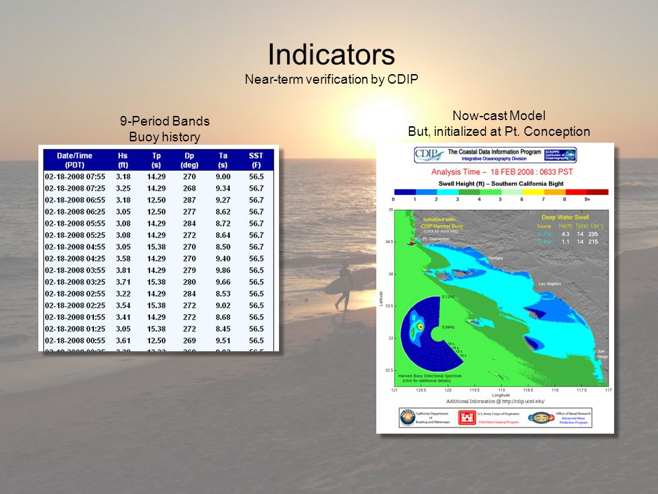 Indicators Near-term verification by CDIP 9-Period Bands Buoy history Now-cast Model But, initialized at Pt.