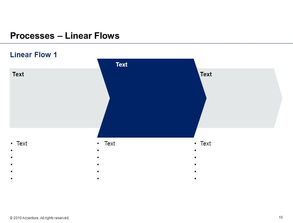 Linear Flow 1 © 2010 Accenture. All rights reserved. 10 Processes – Linear Flows Text Text Text