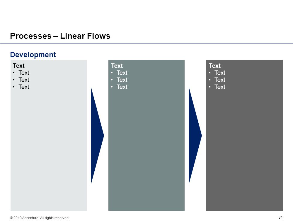 Development © 2010 Accenture. All rights reserved. 31 Processes – Linear Flows Text