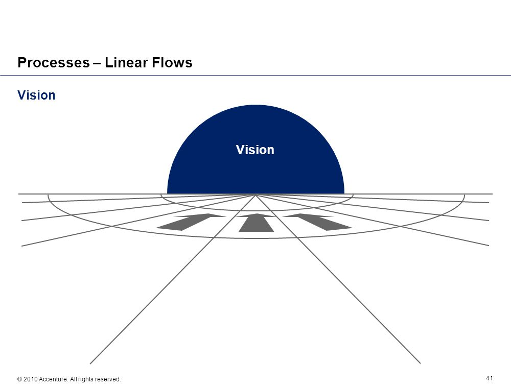 Vision © 2010 Accenture. All rights reserved. 41 Processes – Linear Flows Vision