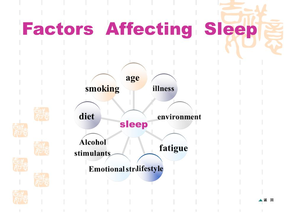 sleep ageillnessenvironmentfatiguelifestyle Emotional stress Alcohol stimulants dietsmoking Factors Affecting Sleep