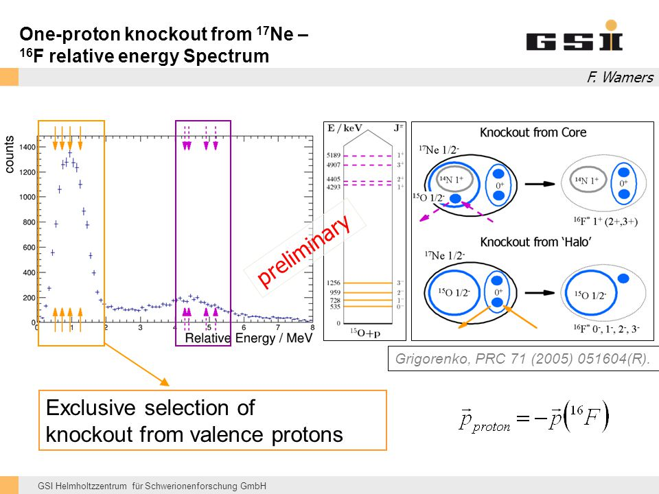 GSI Helmholtzzentrum für Schwerionenforschung GmbH One-proton knockout from 17 Ne – 16 F relative energy Spectrum Exclusive selection of knockout from valence protons Grigorenko, PRC 71 (2005) 051604(R).