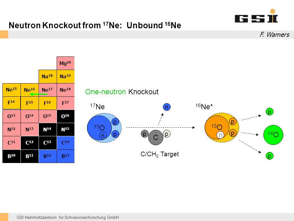 GSI Helmholtzzentrum für Schwerionenforschung GmbH Neutron Knockout from 17 Ne: Unbound 16 Ne C 15 O p p p n 17 Ne 16 Ne* 14 O p C/CH 2 Target One-neu