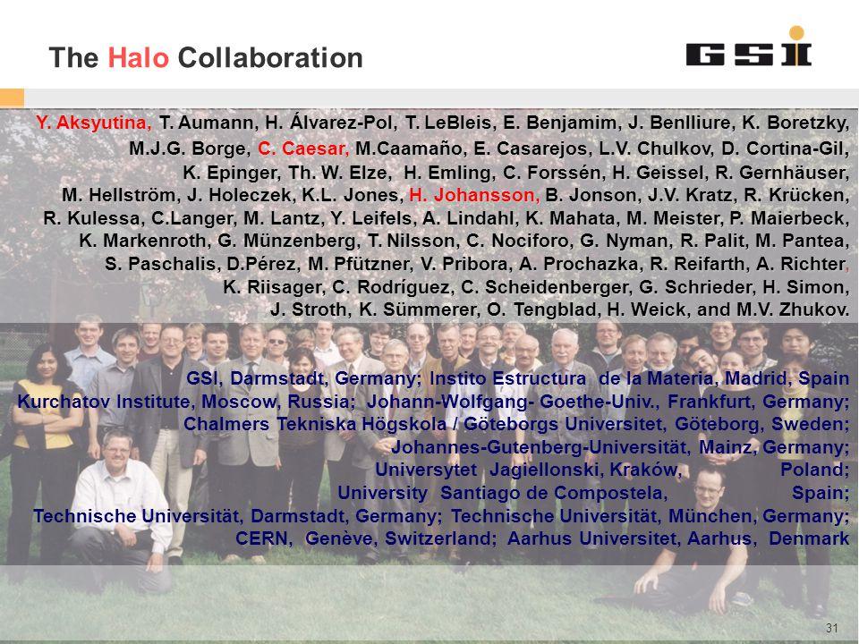 GSI Helmholtzzentrum für Schwerionenforschung GmbH The Halo Collaboration Y. Aksyutina, T. Aumann, H. Álvarez-Pol, T. LeBleis, E. Benjamim, J. Benlliu
