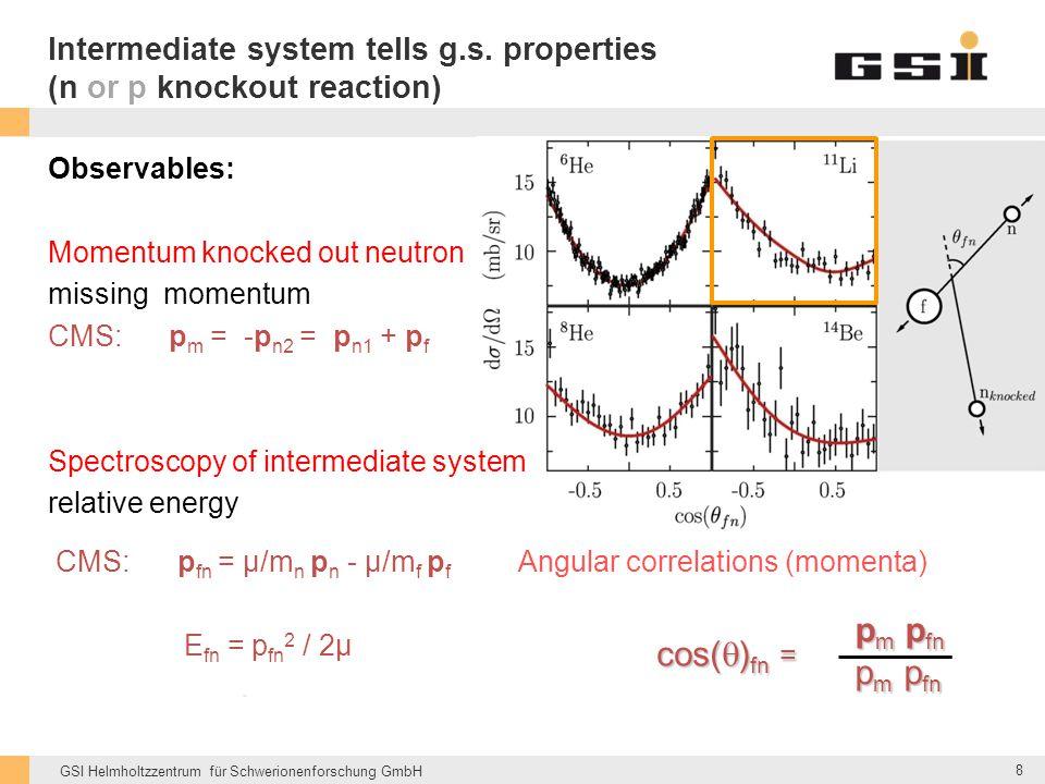 GSI Helmholtzzentrum für Schwerionenforschung GmbH Intermediate system tells g.s. properties (n or p knockout reaction) Observables: Momentum knocked