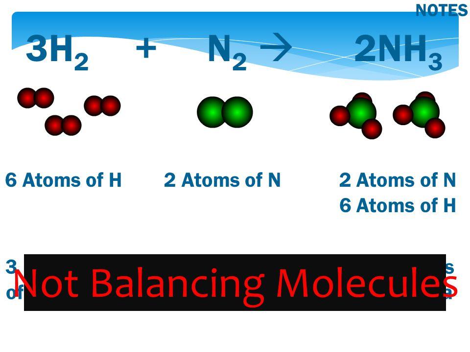 3H 2 + N 2  2NH 3 6 Atoms of H 2 Atoms of N 2 Atoms of N 6 Atoms of H NOTES 3 Molecules of Hydrogen 1 Molecule of Nitrogen 2 Molecules of Ammonia ≠ Not Balancing Molecules