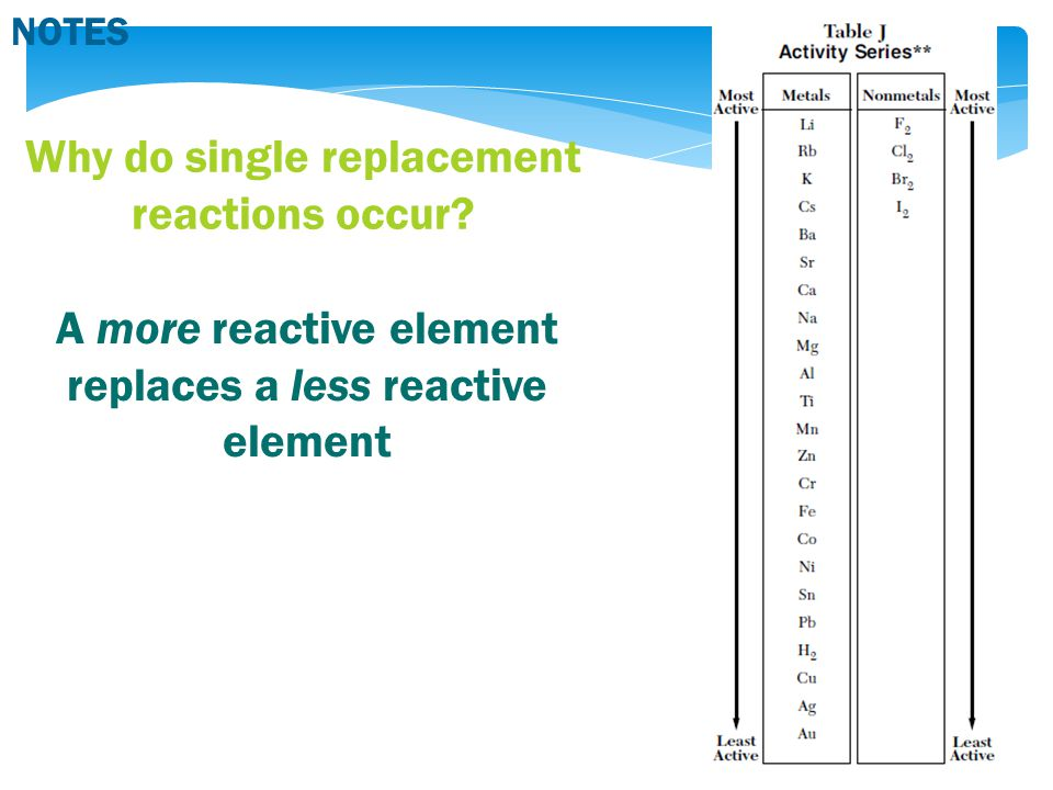 Why do single replacement reactions occur.