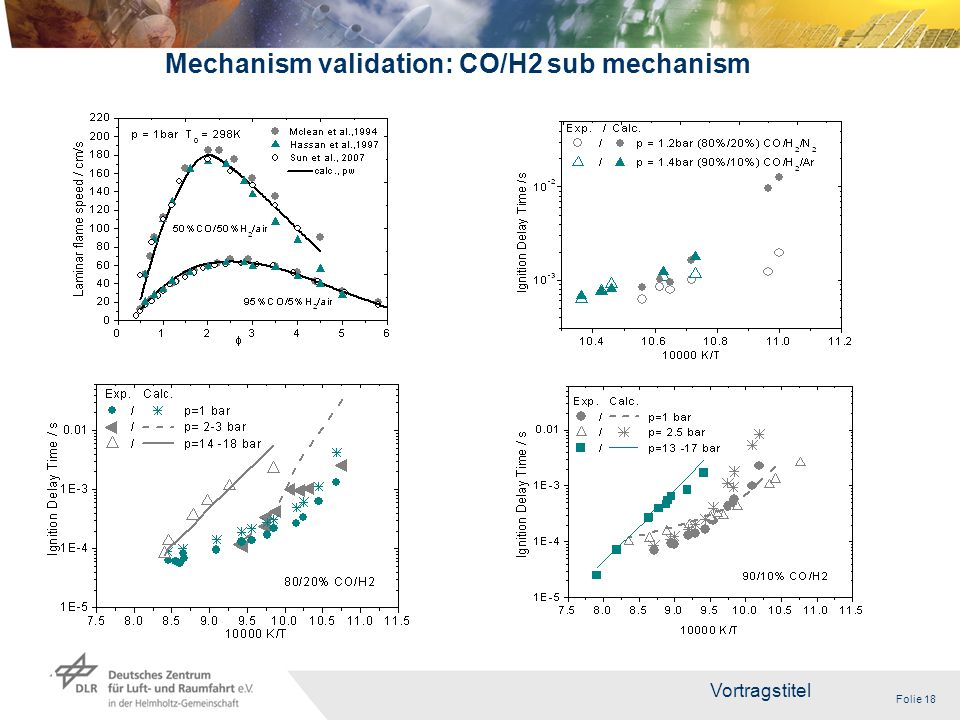 Folie 18 Vortragstitel 18 Mechanism validation: CO/H2 sub mechanism