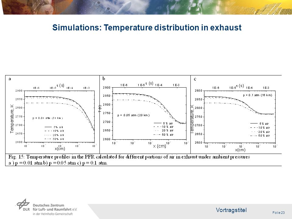 Folie 23 Vortragstitel 23 Simulations: Temperature distribution in exhaust