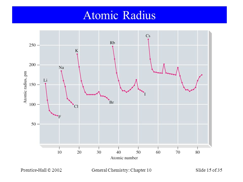 Prentice-Hall © 2002General Chemistry: Chapter 10Slide 15 of 35 Atomic Radius