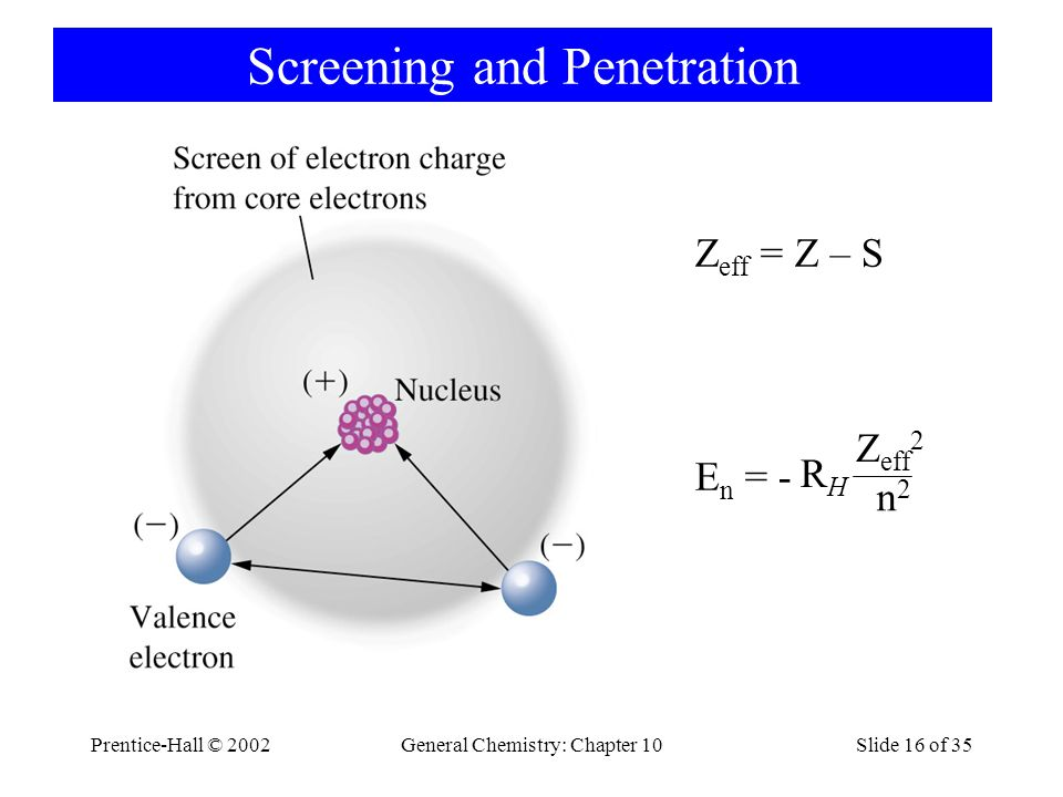 Prentice-Hall © 2002General Chemistry: Chapter 10Slide 16 of 35 Screening and Penetration Z eff = Z – S E n = - RHRH n2n2 Z eff 2