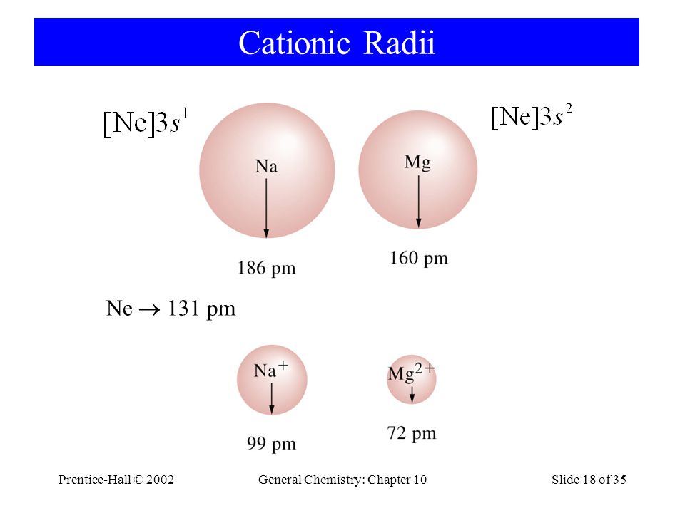 Prentice-Hall © 2002General Chemistry: Chapter 10Slide 18 of 35 Cationic Radii Ne  131 pm