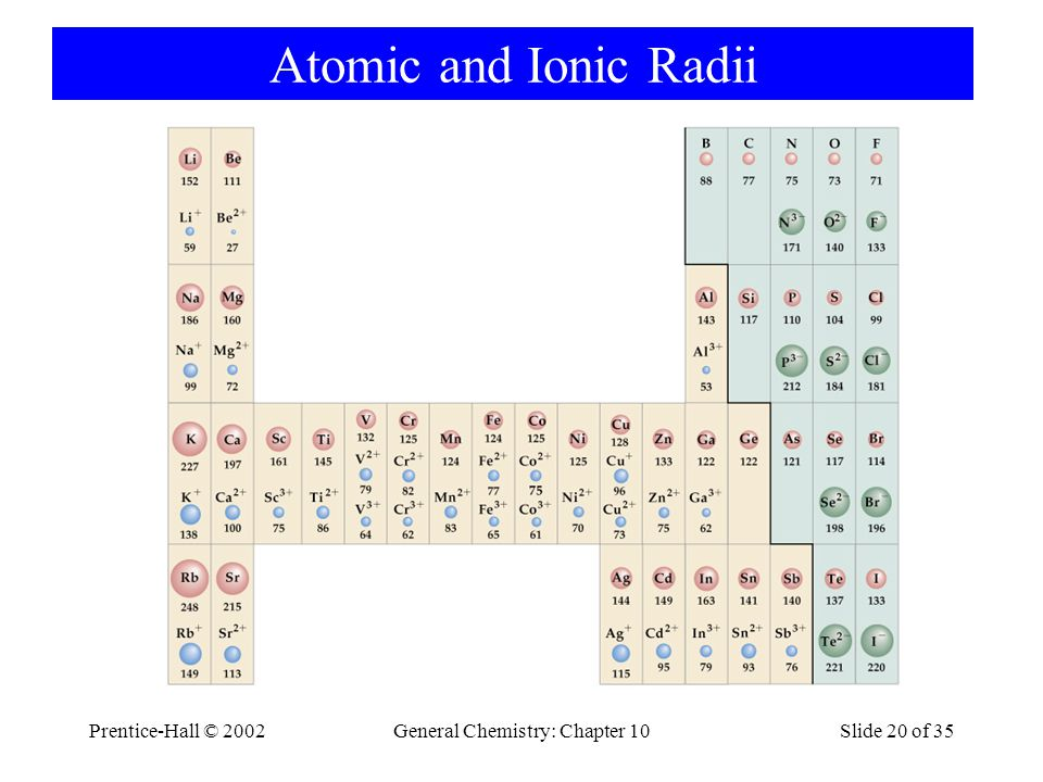 Prentice-Hall © 2002General Chemistry: Chapter 10Slide 20 of 35 Atomic and Ionic Radii