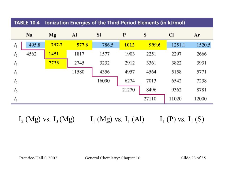 Prentice-Hall © 2002General Chemistry: Chapter 10Slide 23 of 35 Table 10.4 Ionization Energies of the Third-Period Elements (in kJ/mol) I 2 (Mg) vs.