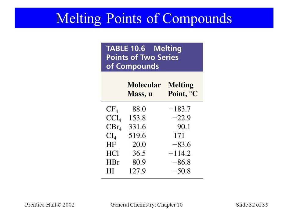 Prentice-Hall © 2002General Chemistry: Chapter 10Slide 32 of 35 Melting Points of Compounds