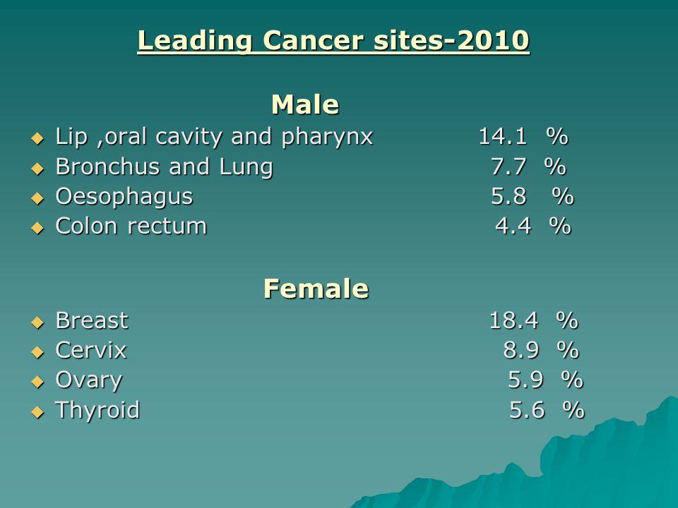 1985 5012 new Cancer patients 1990 6063 new Cancer patients 1995 7300 new Cancer patients 2000 10925 new Cancer patients 2004 12632 new Cancer patients 2005 13372 new Cancer Patients