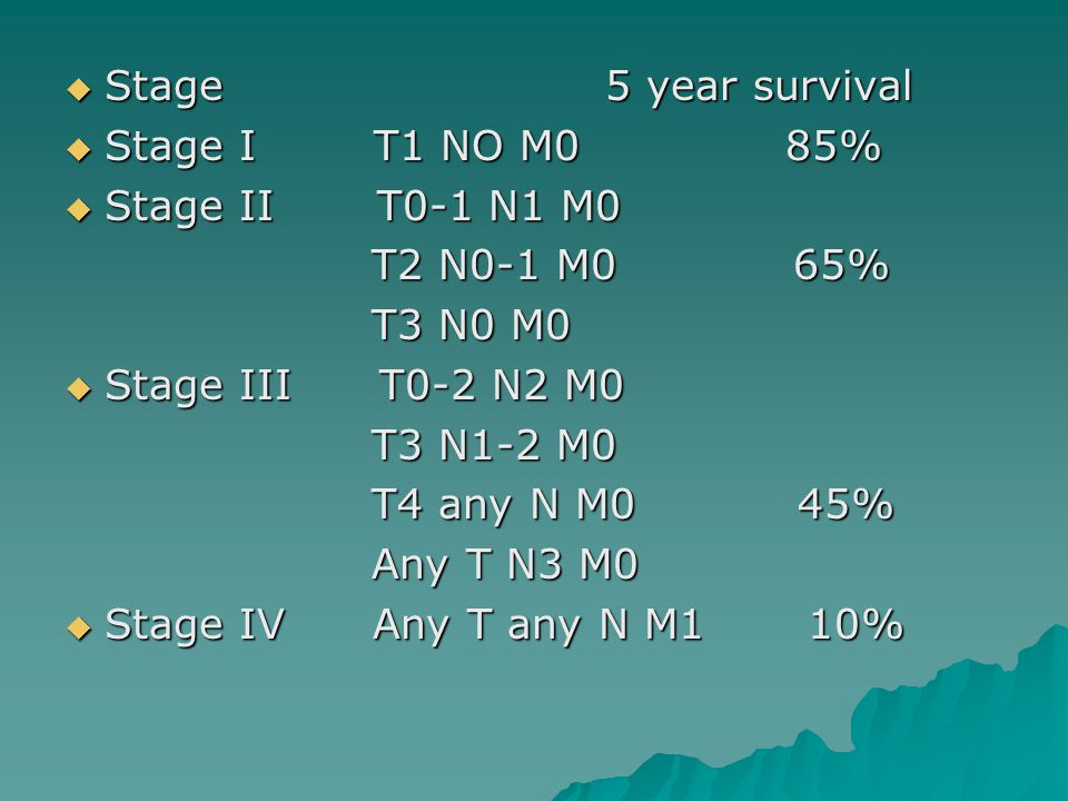  Stage 5 year survival  Stage I T1 NO M0 85%  Stage II T0-1 N1 M0 T2 N0-1 M0 65% T2 N0-1 M0 65% T3 N0 M0 T3 N0 M0  Stage III T0-2 N2 M0 T3 N1-2 M0